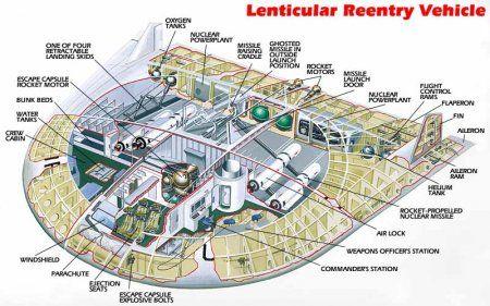 Ночной кошмар советских космонавтов - Lenticular Re-entry Vehicle
